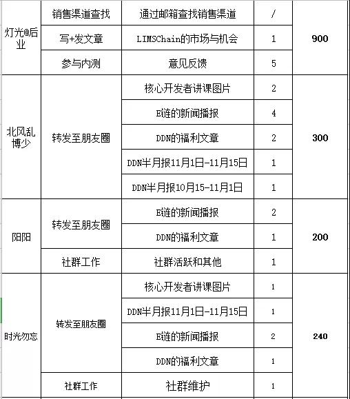 DDN开发报告11月15日-11月30日