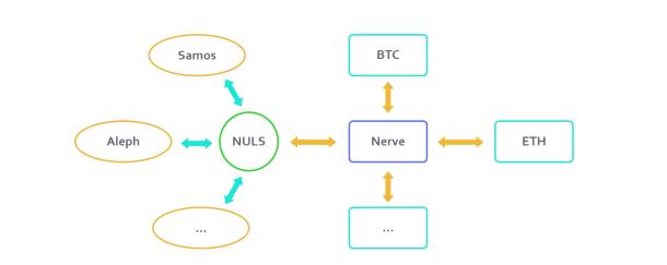 带你揭开异构跨链项目Nerve Network神秘面纱-NULS一个可定制的区块链基础设施!