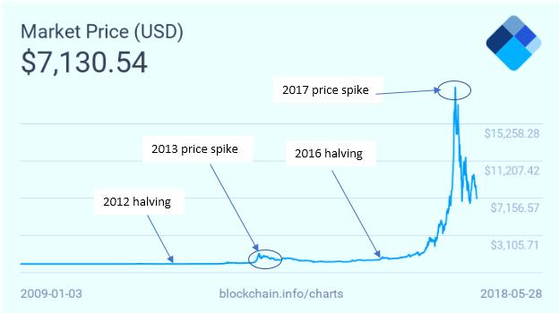 2020年6大减产币种,你了解多少?-NULS一个可定制的区块链基础设施!