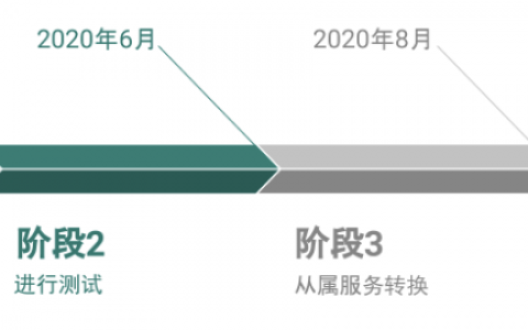 PAI发布混合共识计划表:Project PAI项目进度(2020年 4月20日)