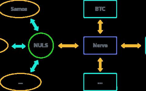 NULS与Nerve共振,价值与价格起舞
