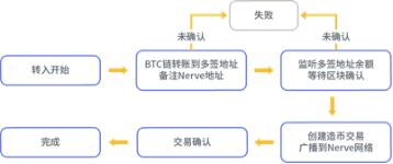 AMA:异构跨链NerveNetwork,如何助力Defi腾飞?
