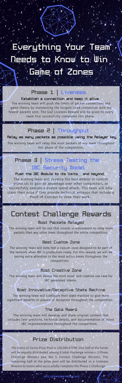 GoZ 挑战赛的意义 & Sentinel 团队赢得第 1A 阶段的独家战略
