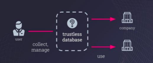 AMA:区块链如何赋能次时代可信数据交互