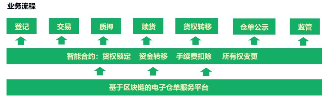 探索区块链+供应链金融合作新模式【产业区块链会谈NO.6】