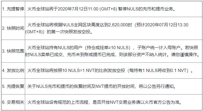 火币全球站将支持NULS主网跨链资产NVT空投的公告