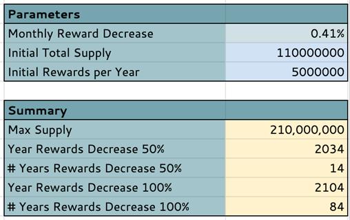比特币减半模型为何不适合NULS-NULS一个可定制的区块链基础设施!