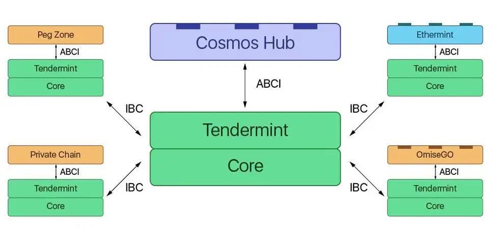 链闻观点 | 跨链通信协议呼之欲出:重新梳理 Cosmos 及 IBC 架构和进展