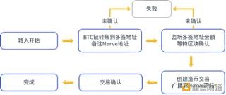 BitMart Labs行业观察站第五期:Nerve打破区块链价值孤岛