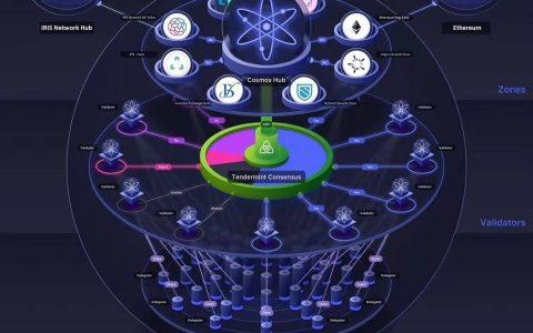 跨链通信协议呼之欲出:重新梳理 Cosmos 及 IBC 架构和进展