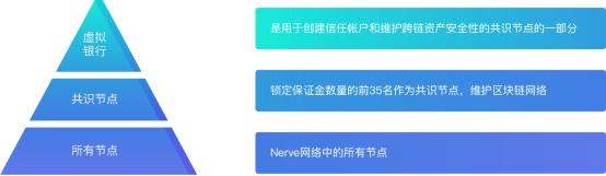 AEX丨异构跨链黑马Nerve如何引领DeFi区块链时代!