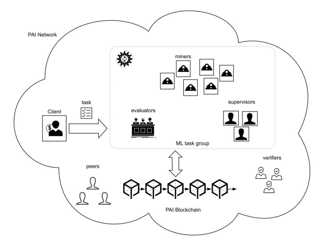 直播回顾:人工智能与区块链上的存储和计算