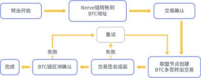 Nerve的无限可能【ETH拓展者】