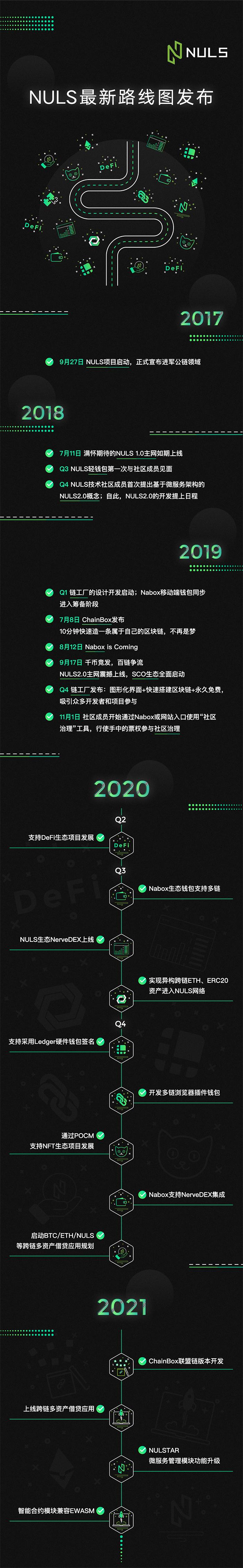 NULS Roadmap更新:将启动EWASM兼容计划