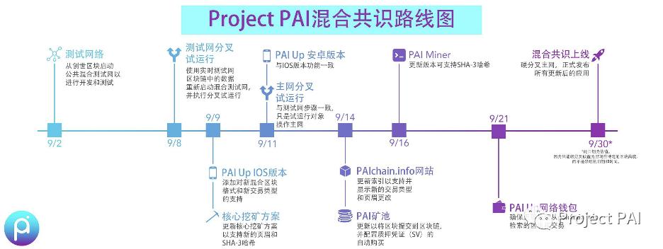 Project PAI 项目进度- 2020年9月14日
