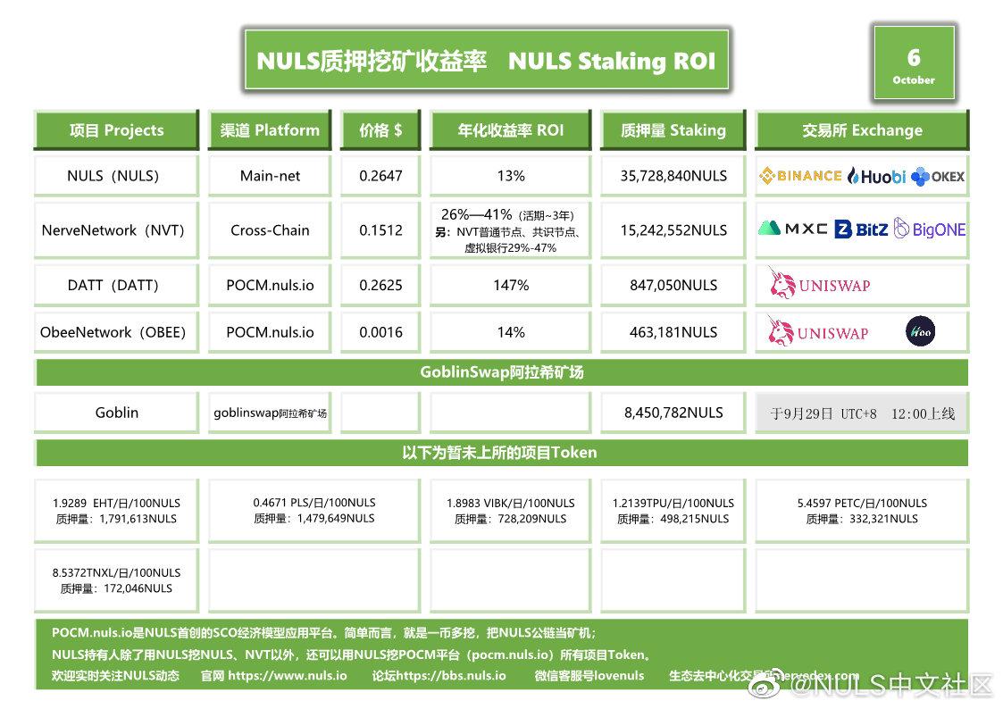 NULS社区2020年10月上半月简报丨欢迎NULS社区四位地区/大使上任