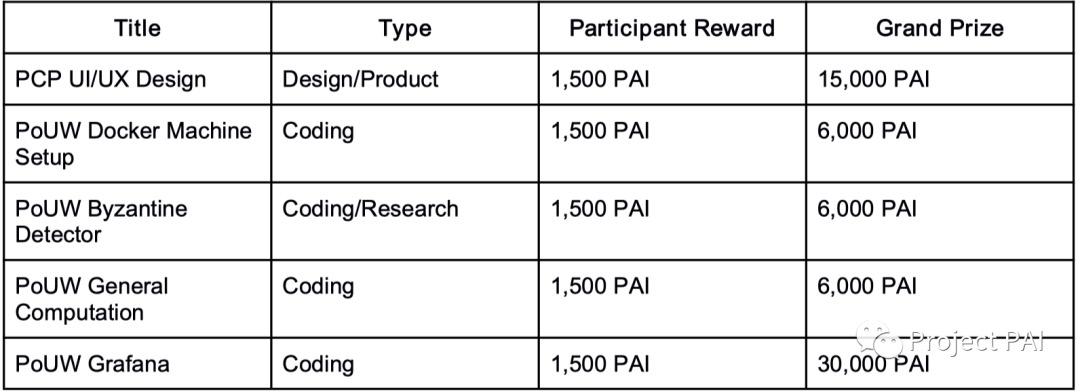 Project PAI 项目进度- 2020年9月28日