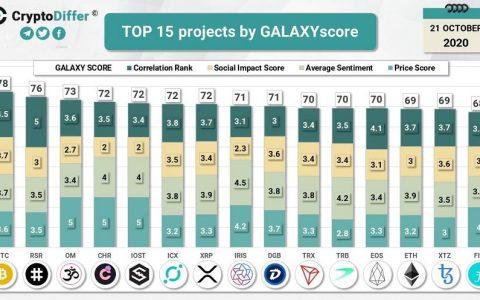 IRISnet入选LunarCRUSH银河得分全网前15位排行榜