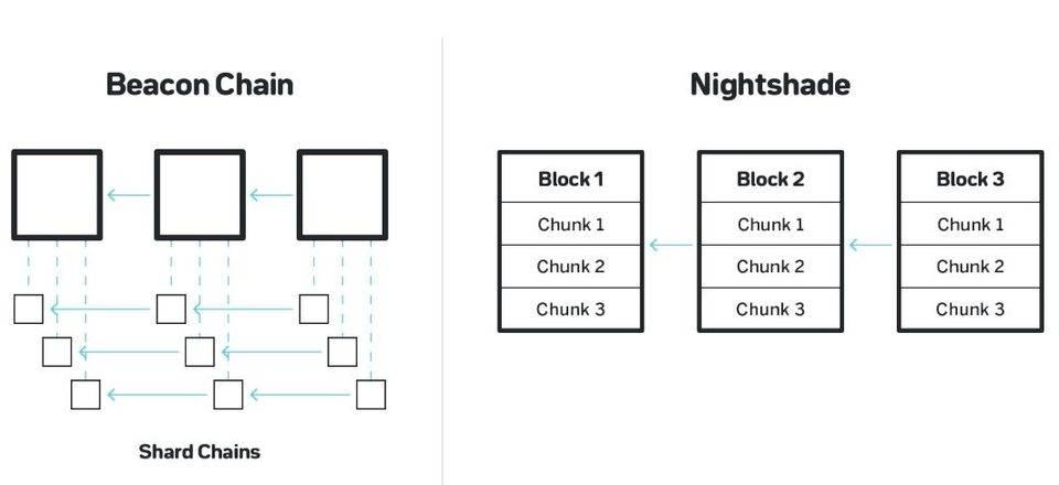 浅析以太坊 2.0、Polkadot、Cosmos 与 NEAR 等 Layer 1 扩容方案异同