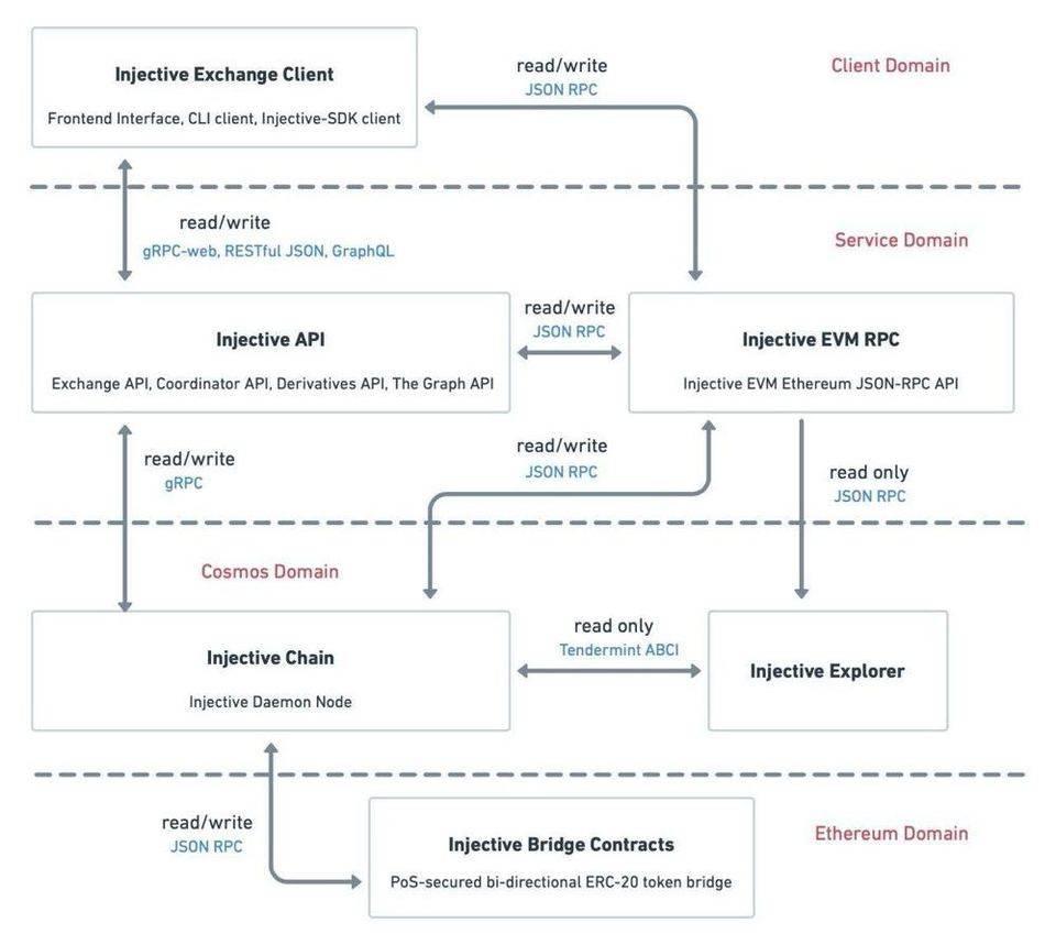 Injective Protocol : 去中心化衍生品交易如何引领 DeFi 下半场 | AMA 回顾