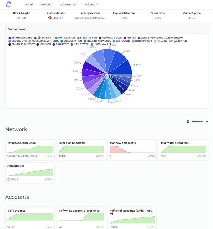 Cosmos新款网络数据浏览器Cosmoscan发布,包含多款数据仪表