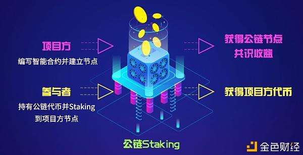 公链的另类破局之路:借助Staking建立全新资产发行模式