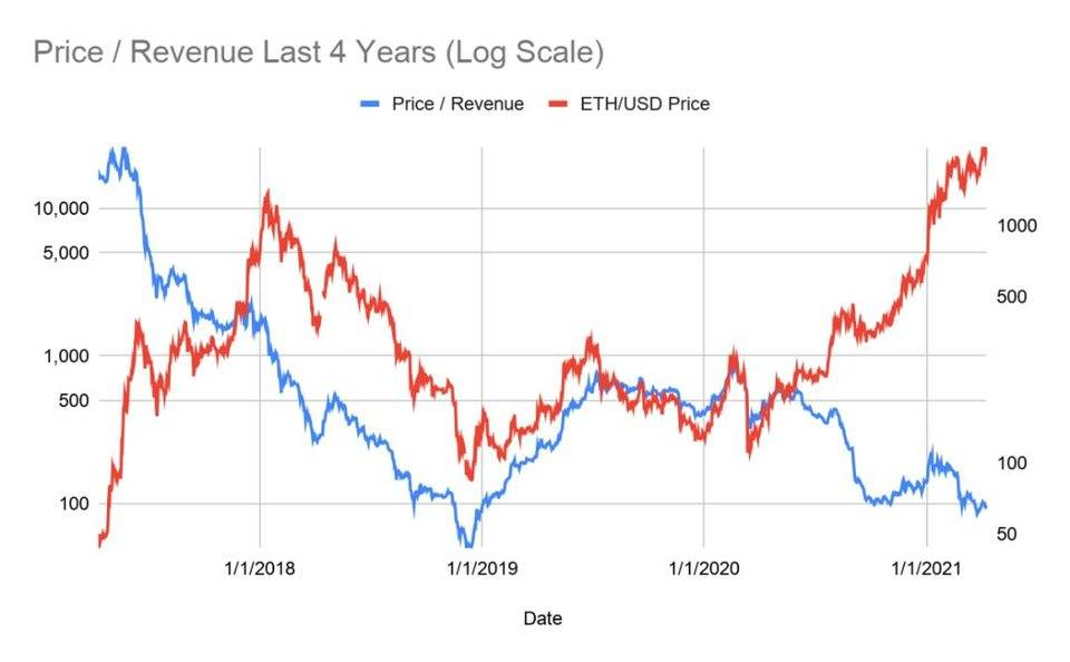BitMEX 创始人:如何给以太坊的未来估值?| 链捕手