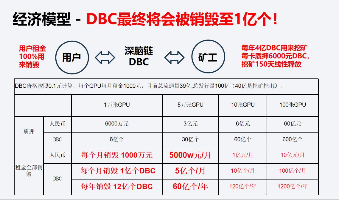 DBC主网上线在即, 开启AI云计算波卡新征程丨链节点AMA
