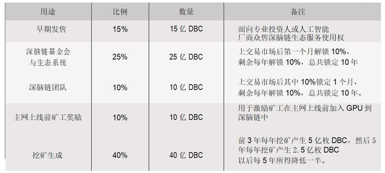 一文了解波卡上的分布式计算网络DBC