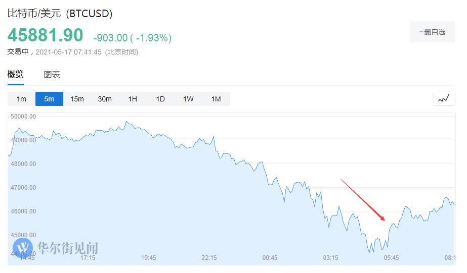 比特币大跌10% 马斯克暗示特斯拉可能清仓