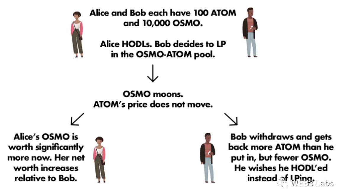 Osmosis:基于 Cosmos 的去中心化交易所