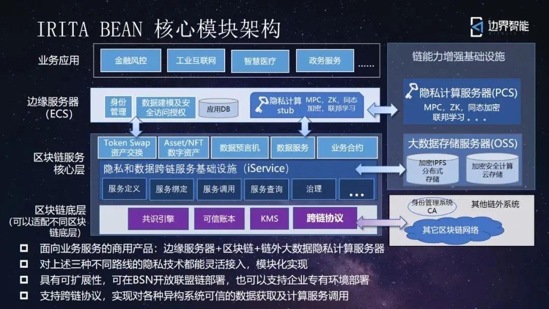 直击区块链创新大赛:上海边界智能斩获一等奖