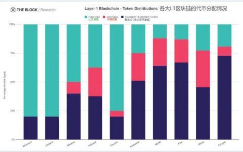 解析 Layer 1 竞争格局:新公链的机会在哪里?