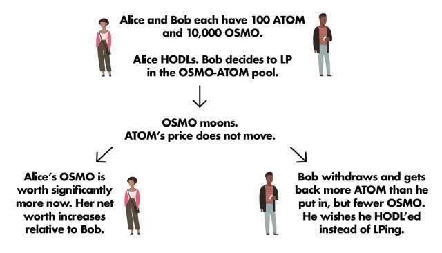 套利指南 : 如何在 Osmosis 上存取 AKT 代币和提供流动性