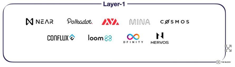 一览 IOSG Ventures 投资版图:从专注 Layer 1 到聚焦 DeFi