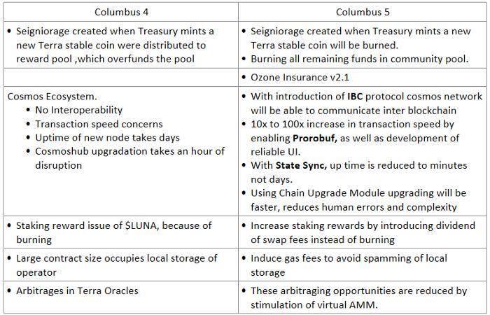全面解析稳定币协议 Terra 崛起之路:业务模式、生态现状及发展潜力