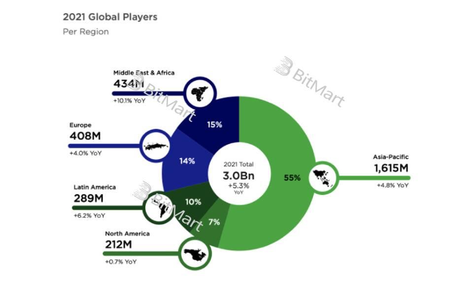 从底层技术和业务逻辑深入分析GameFi链游的可持续性