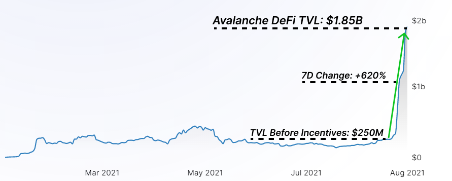 公链竞争下半场:Avalanche、Solana 以及 Terra的崛起