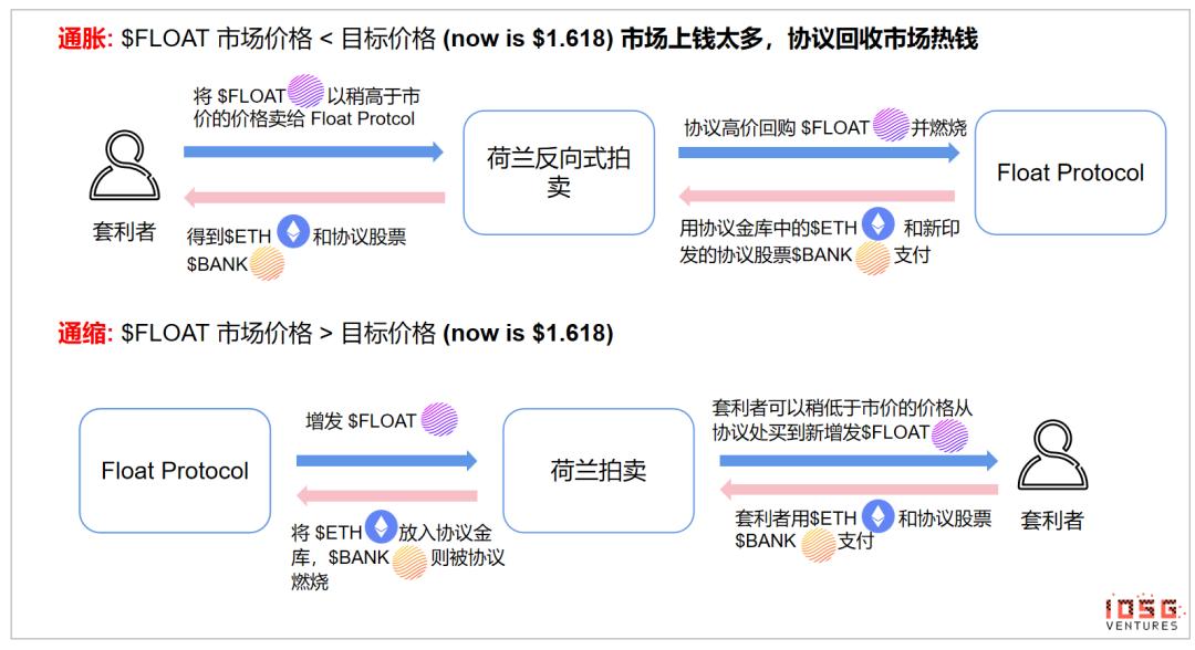 一文详解8大算法稳定币的实际表现和稳健增长,Terra、Frax、 Fei、 RAI