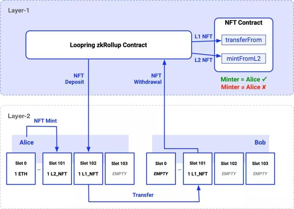 跨链技术进展报告(第 1 期)