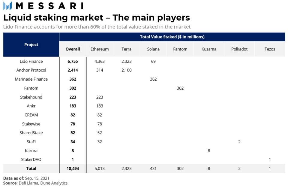 Messari:简析流动性质押市场结构、潜力及风险