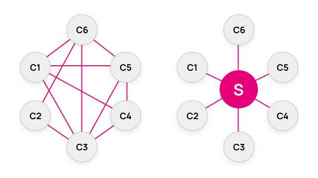 Paka Labs 万字报告(1/4)  将孤岛连成大陆:跨链技术及应用形态全景图