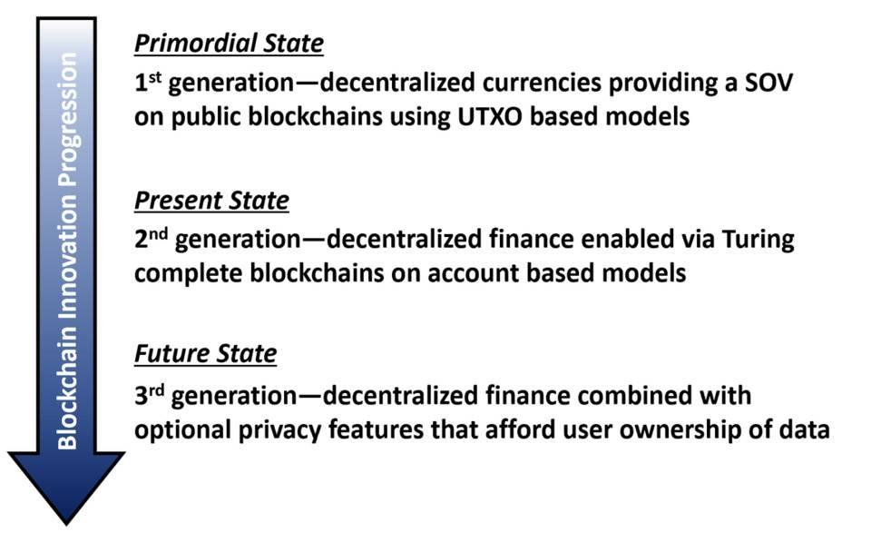 五分钟了解 PriFi:DeFi 需要隐私保护