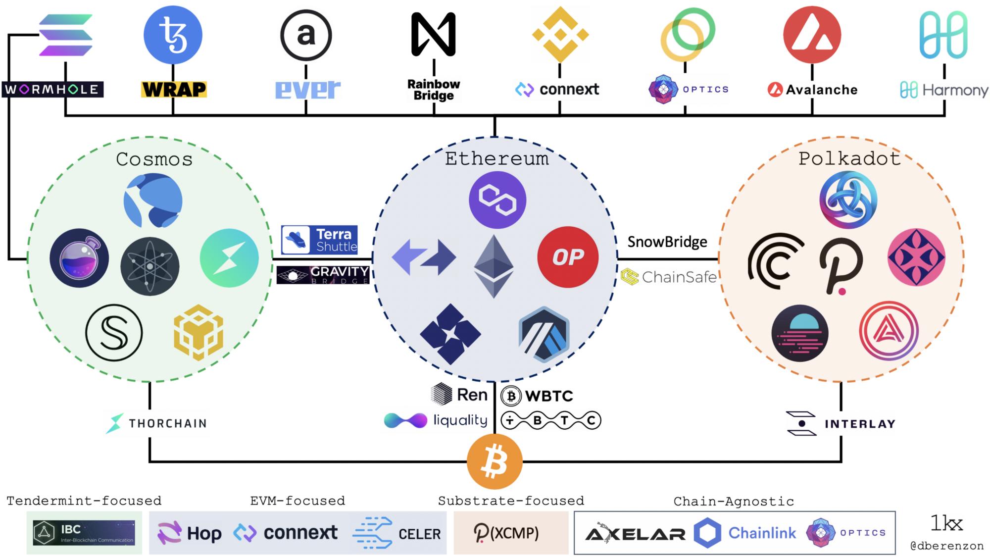 多链趋势下,paradigm如何看跨链桥的发展?